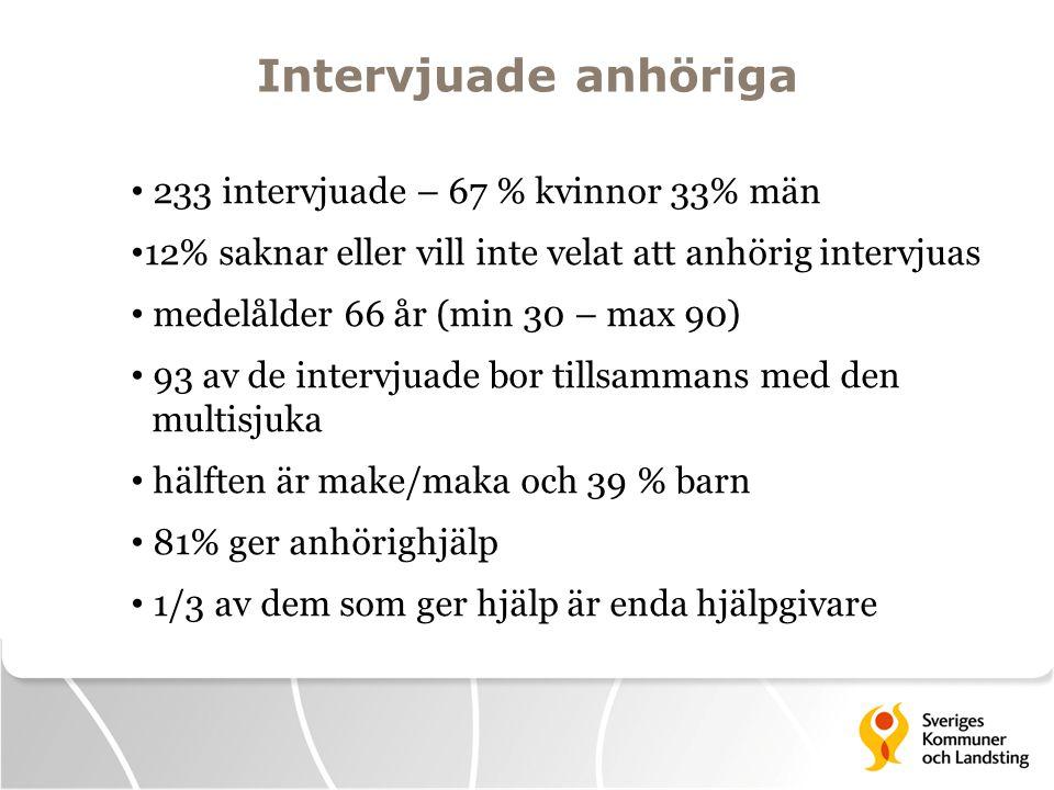 Intervjuade anhöriga • 233 intervjuade – 67 % kvinnor 33% män • 12% saknar eller vill inte velat att anhörig intervjuas • medelålder 66 år (min 30 – m