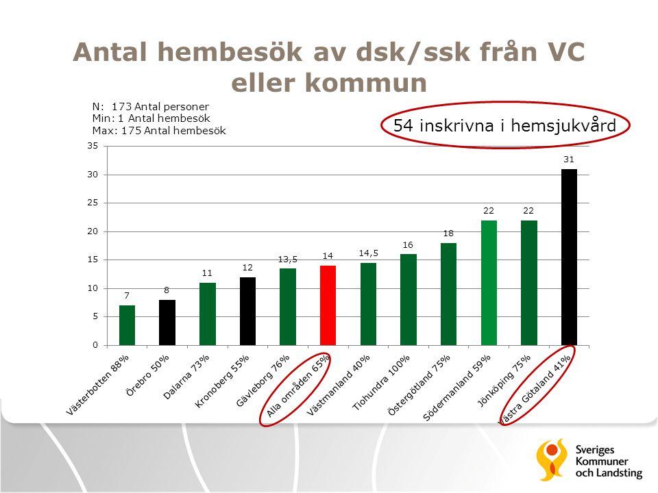 Antal hembesök av dsk/ssk från VC eller kommun 54 inskrivna i hemsjukvård