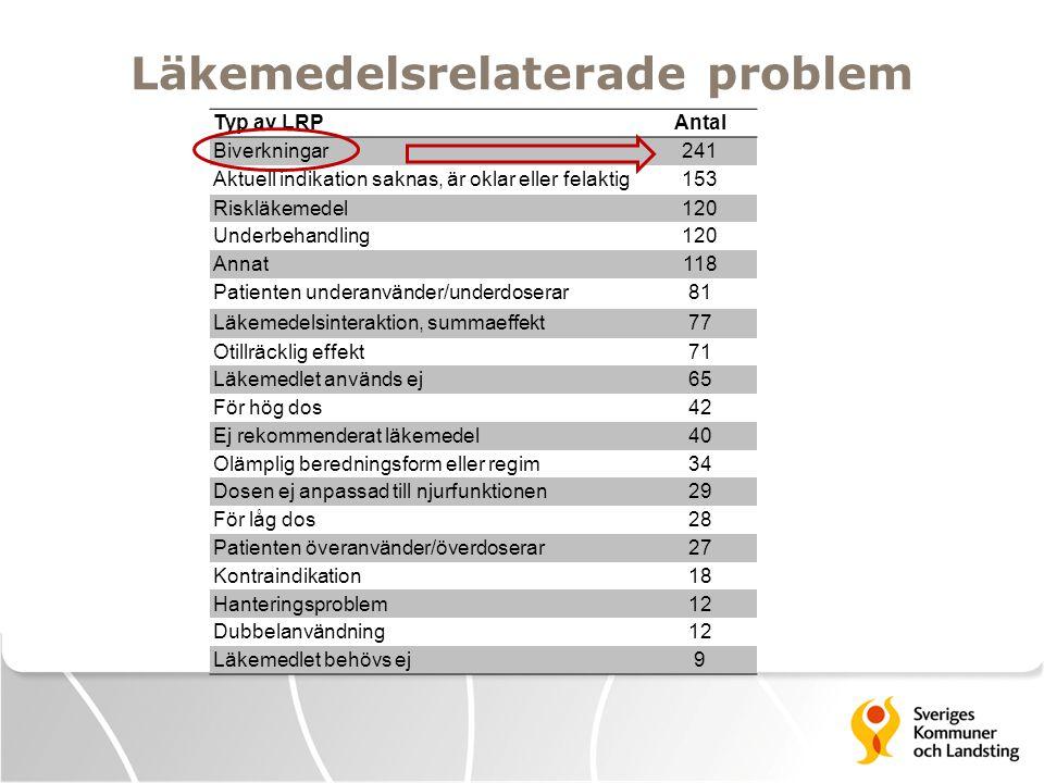 Läkemedelsrelaterade problem Typ av LRPAntal Biverkningar241 Aktuell indikation saknas, är oklar eller felaktig153 Riskläkemedel120 Underbehandling120