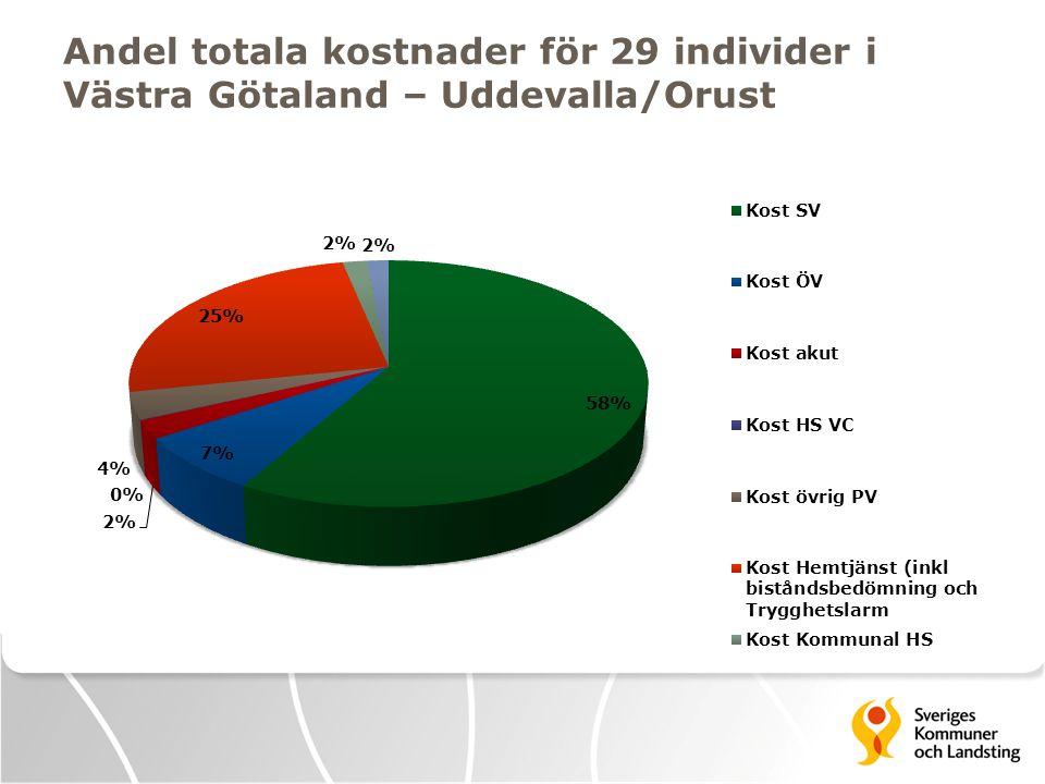 Andel totala kostnader för 29 individer i Västra Götaland – Uddevalla/Orust