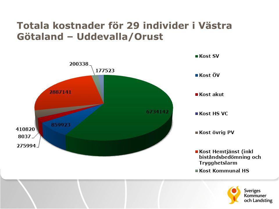 Totala kostnader för 29 individer i Västra Götaland – Uddevalla/Orust