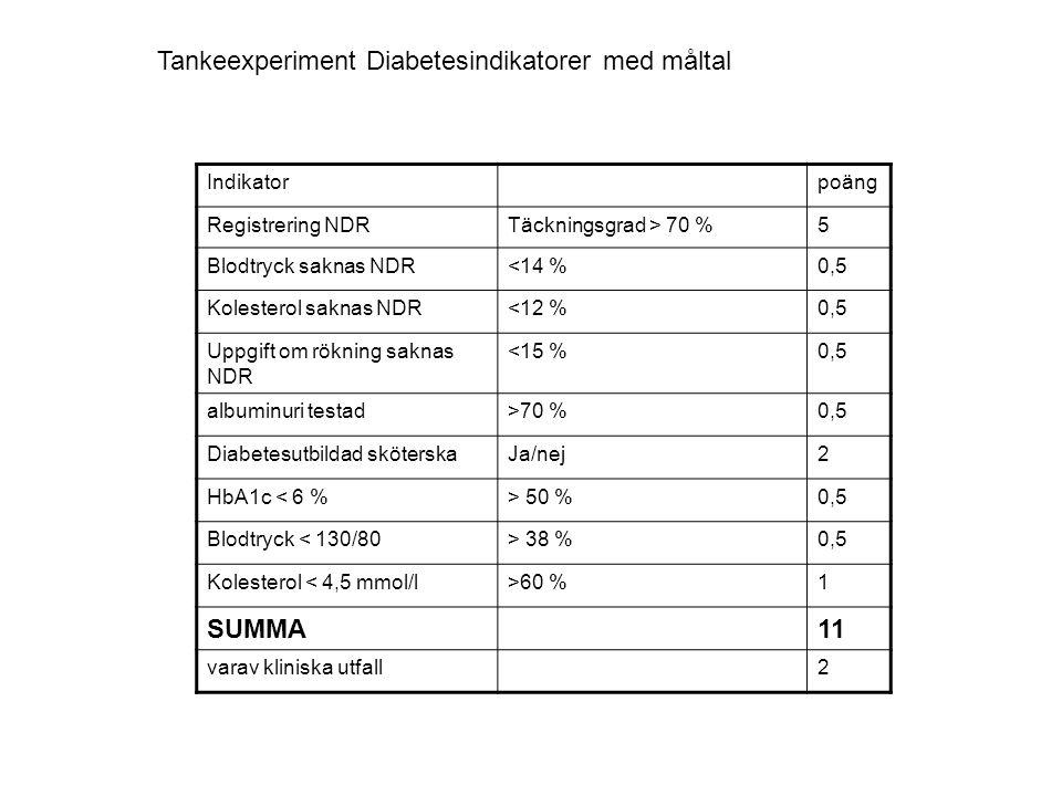 Indikatorpoäng Registrering NDRTäckningsgrad > 70 %5 Blodtryck saknas NDR<14 %0,5 Kolesterol saknas NDR<12 %0,5 Uppgift om rökning saknas NDR <15 %0,5