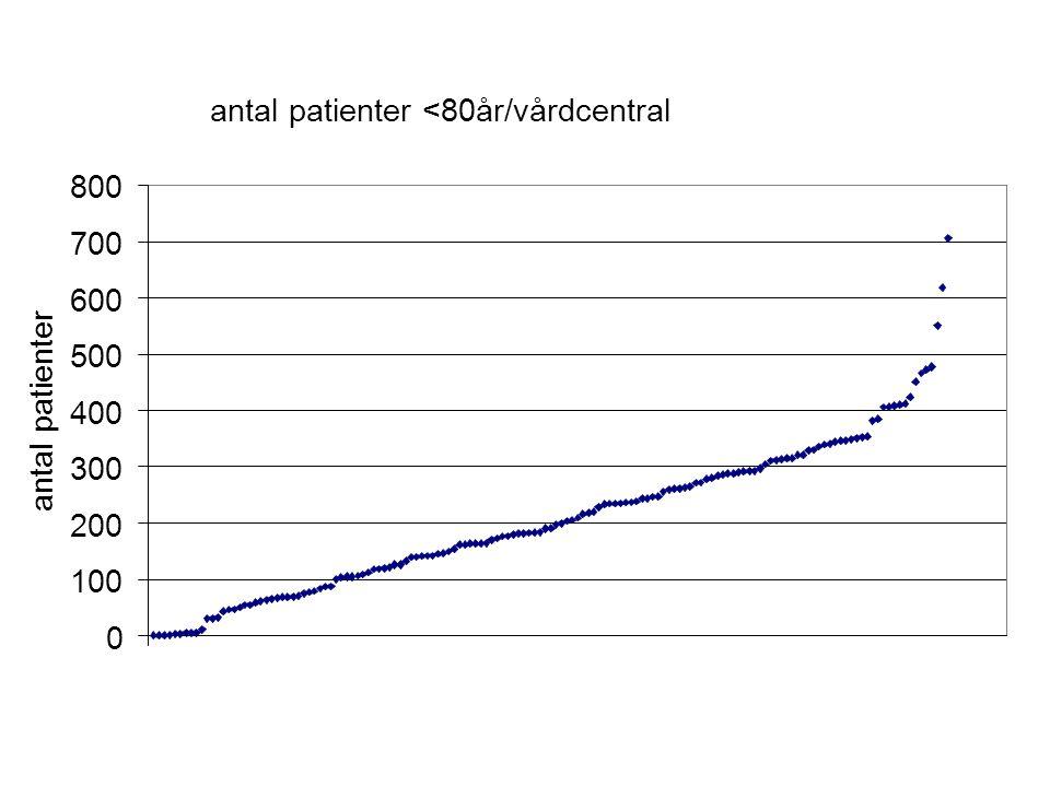 antal patienter <80år/vårdcentral 0 100 200 300 400 500 600 700 800 antal patienter