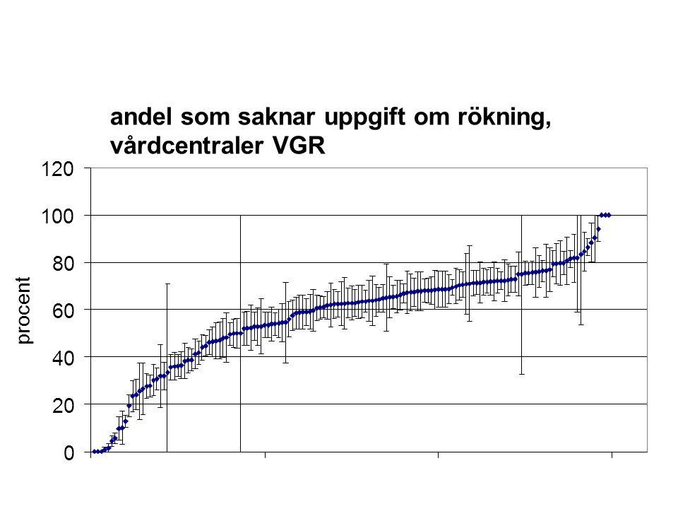 andel som saknar uppgift om rökning, vårdcentraler VGR 0 20 40 60 80 100 120 procent