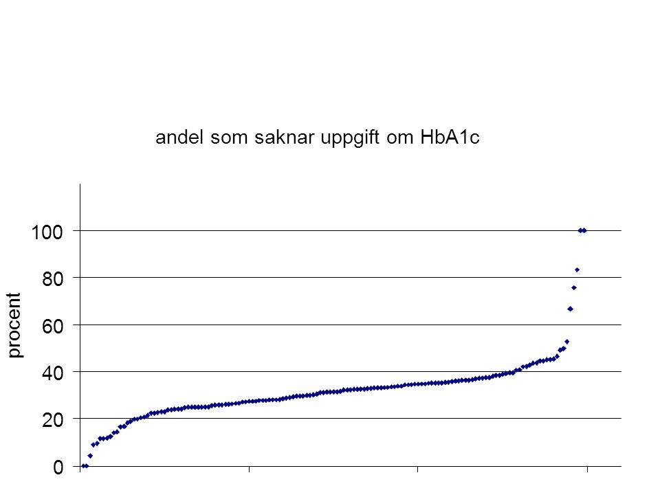 andel som saknar uppgift om HbA1c 0 20 40 60 80 100 procent