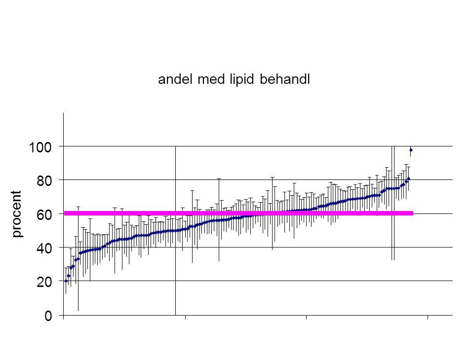 andel med lipid behandl 0 20 40 60 80 100 procent