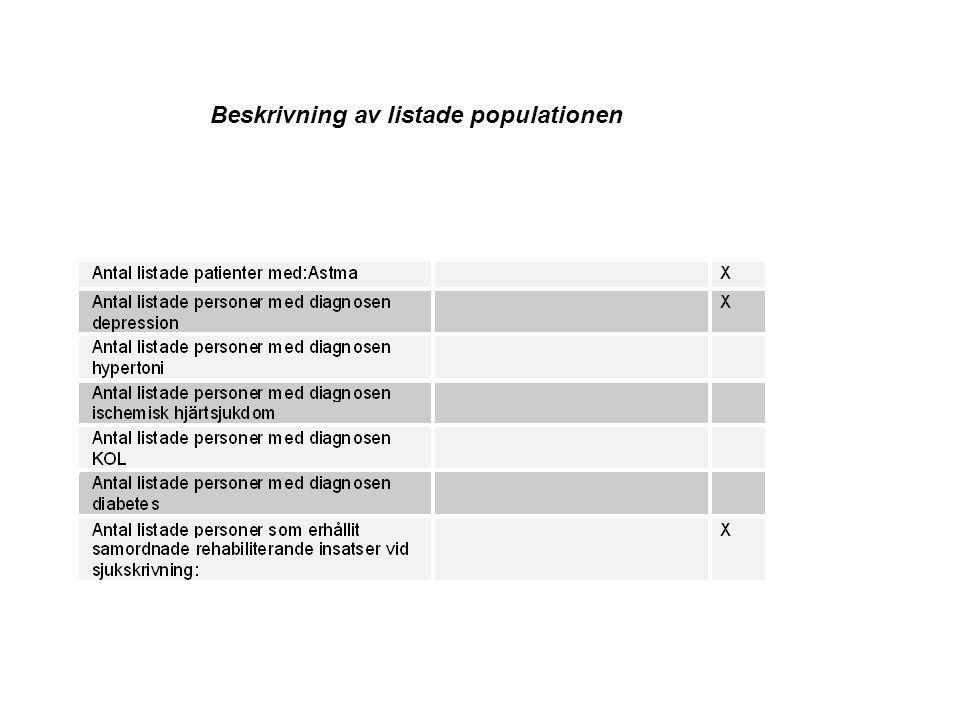 Beskrivning av listade populationen
