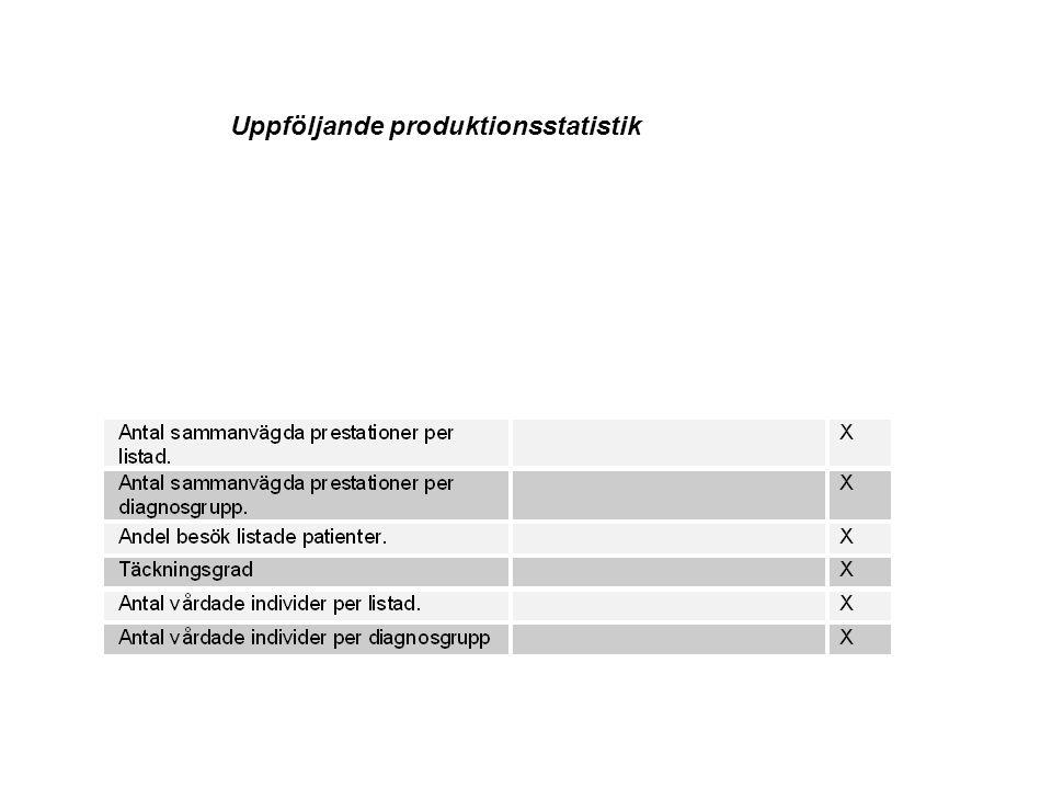 Uppföljande produktionsstatistik