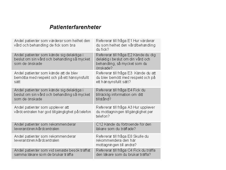 Patienterfarenheter