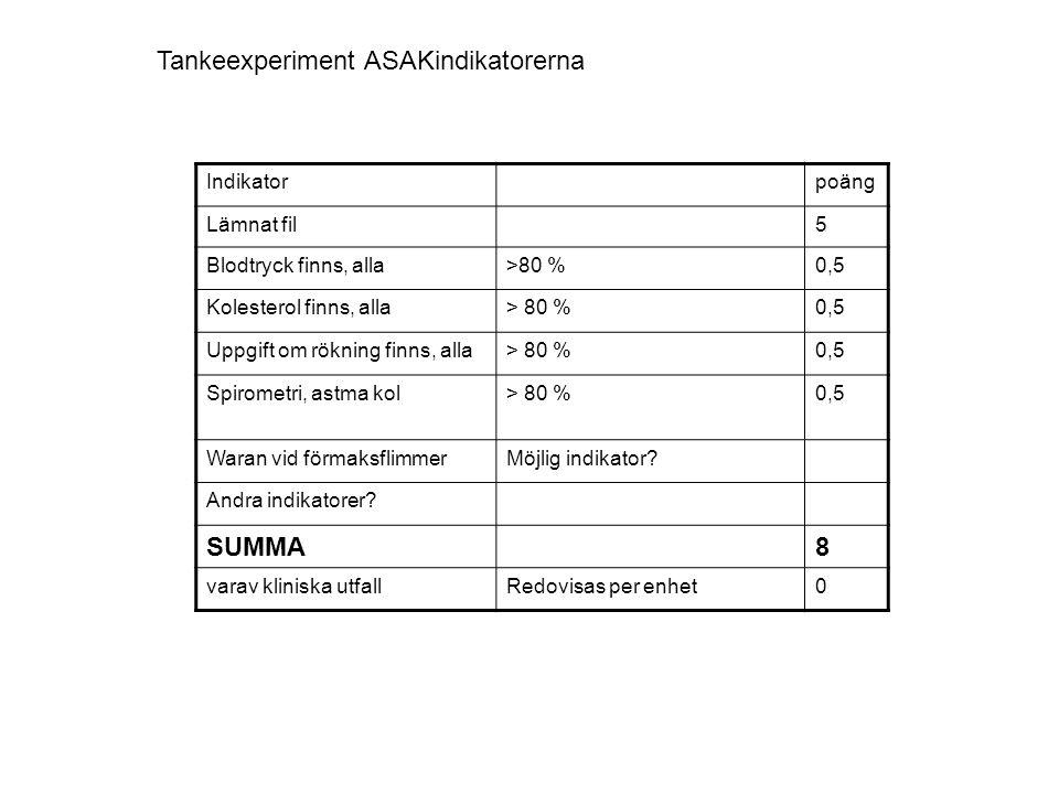 Indikatorpoäng Lämnat fil5 Blodtryck finns, alla>80 %0,5 Kolesterol finns, alla> 80 %0,5 Uppgift om rökning finns, alla> 80 %0,5 Spirometri, astma kol