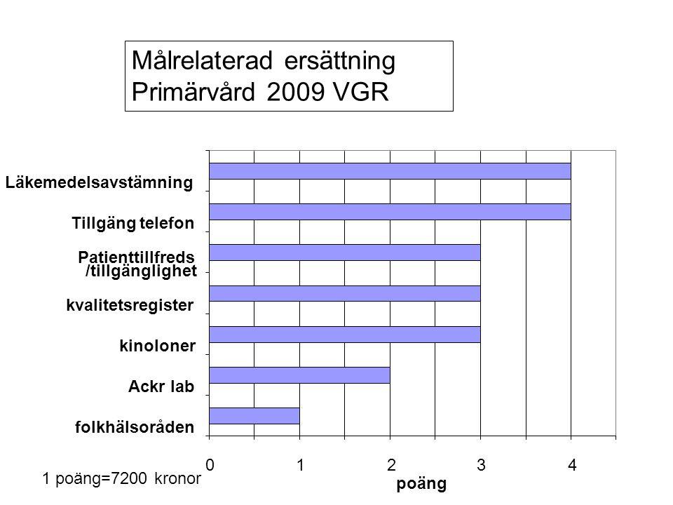 Exempel målrelaterad ersättning •Östergötland •1.Ersättningen minskas för varje besök som listad gjort på sjukhusmottagning eller •2.Telefontillgänglighet – minst 90 % ska resultera i plats i telefonkö erhålles.