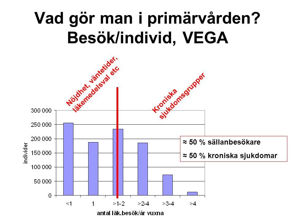 kolesterol<4,5, vårdcentraler VGR 0 20 40 60 80 100 120 procent