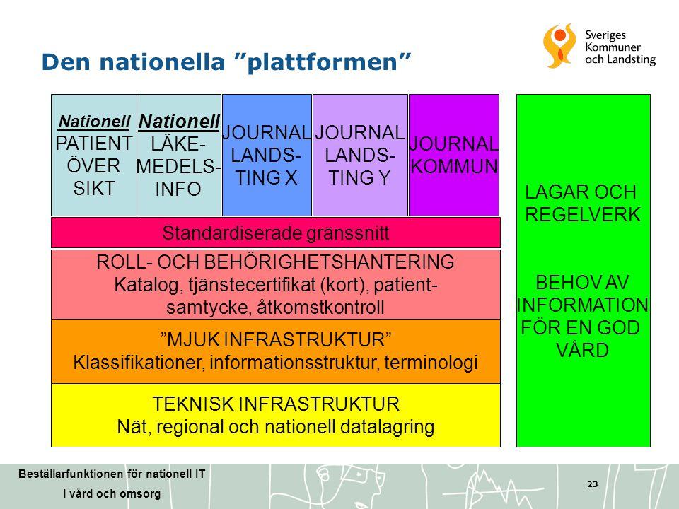 """Beställarfunktionen för nationell IT i vård och omsorg 23 TEKNISK INFRASTRUKTUR Nät, regional och nationell datalagring """"MJUK INFRASTRUKTUR"""" Klassifik"""