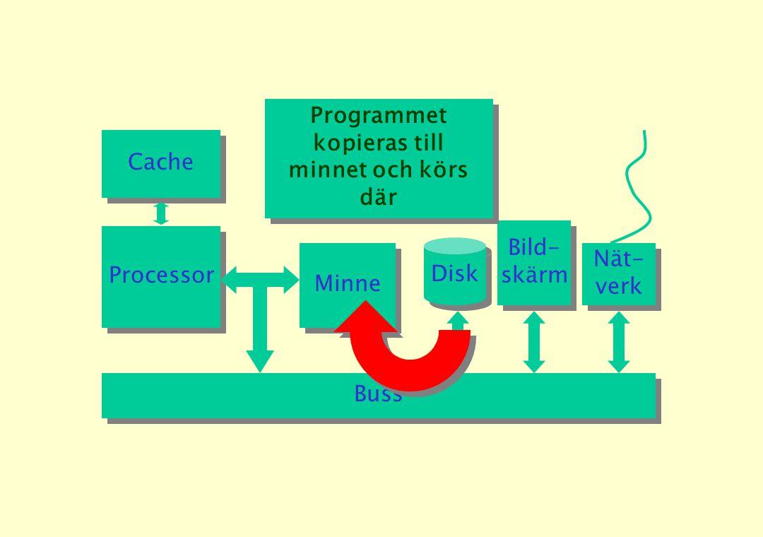 Processor Minne Cache Disk Buss Bild- skärm Bild- skärm Nät- verk Nät- verk Programmet kopieras till minnet och körs där