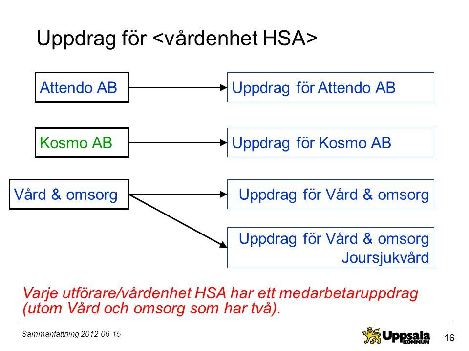16 Sammanfattning 2012-06-15 Uppdrag för Attendo AB Kosmo AB Uppdrag för Attendo AB Uppdrag för Kosmo AB Varje utförare/vårdenhet HSA har ett medarbet