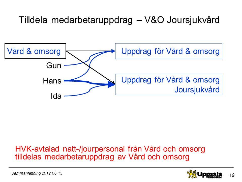 19 Sammanfattning 2012-06-15 Tilldela medarbetaruppdrag – V&O Joursjukvård Vård & omsorg Gun Hans Ida Uppdrag för Vård & omsorg Uppdrag för Vård & oms