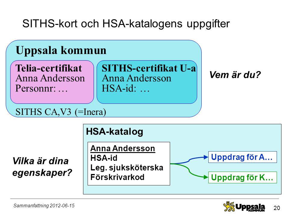 20 Sammanfattning 2012-06-15 HSA-katalog SITHS-kort och HSA-katalogens uppgifter Anna Andersson HSA-id Leg. sjuksköterska Förskrivarkod Uppdrag för A…