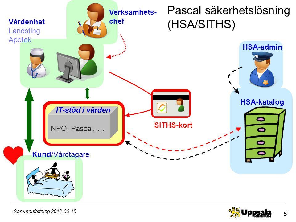 26 Sammanfattning 2012-06-15 Ordinationsverktyget och inloggning •Träna på Pascal ordinationsverktyg –Kräver inte inloggning med SITHS-kort.
