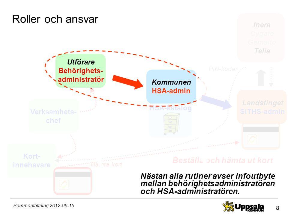 29 Sammanfattning 2012-06-15 Mer info •Läs mer på www.inera.se/vardtjansterwww.inera.se/vardtjanster •Lär mer på www.uppsala.se/hvk-utforare under Nationell eHälsawww.uppsala.se/hvk-utforare •Kontakta din lokala kontaktperson (MAS, verksamhetschef eller behörighetsadministratör) •För behörighetsadministratören: Kommunens centrala HSA-administratör siths@uppsala.se siths@uppsala.se
