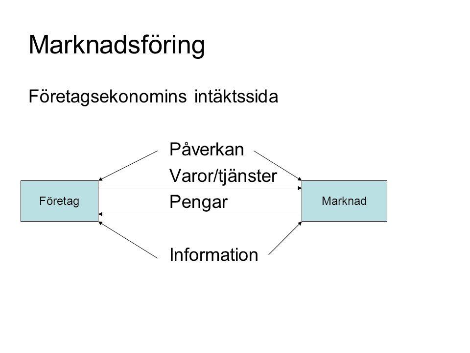 Marknadsföring Företagsekonomins intäktssida Påverkan Varor/tjänster FöretagPengarMarknad Information FöretagMarknad