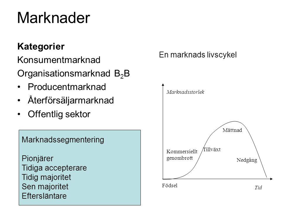 Marknader Kategorier Konsumentmarknad Organisationsmarknad B 2 B •Producentmarknad •Återförsäljarmarknad •Offentlig sektor En marknads livscykel Födse