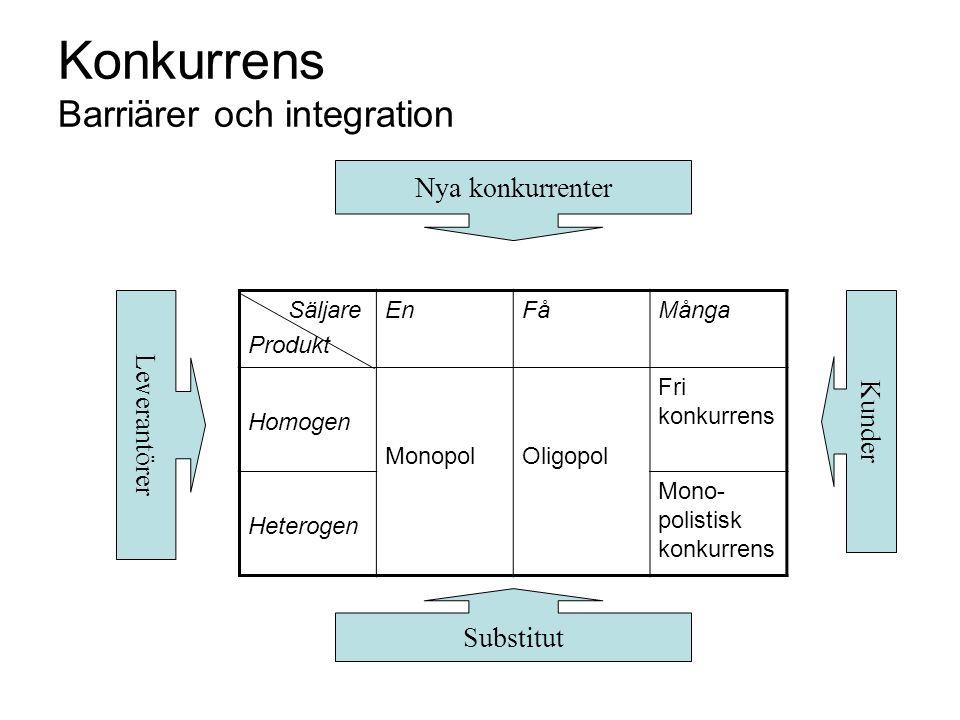 Konkurrens Barriärer och integration Säljare Produkt EnFåMånga Homogen MonopolOligopol Fri konkurrens Heterogen Mono- polistisk konkurrens Nya konkurr