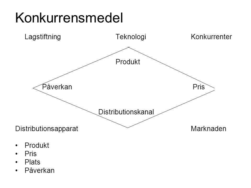Konkurrensmedel Lagstiftning TeknologiKonkurrenter Produkt Påverkan Pris Distributionskanal DistributionsapparatMarknaden •Produkt •Pris •Plats •Påver