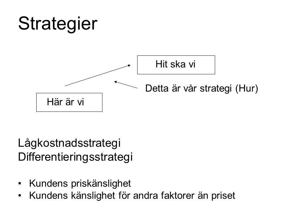 Strategier Hit ska vi Detta är vår strategi (Hur) Här är vi Lågkostnadsstrategi Differentieringsstrategi •Kundens priskänslighet •Kundens känslighet f