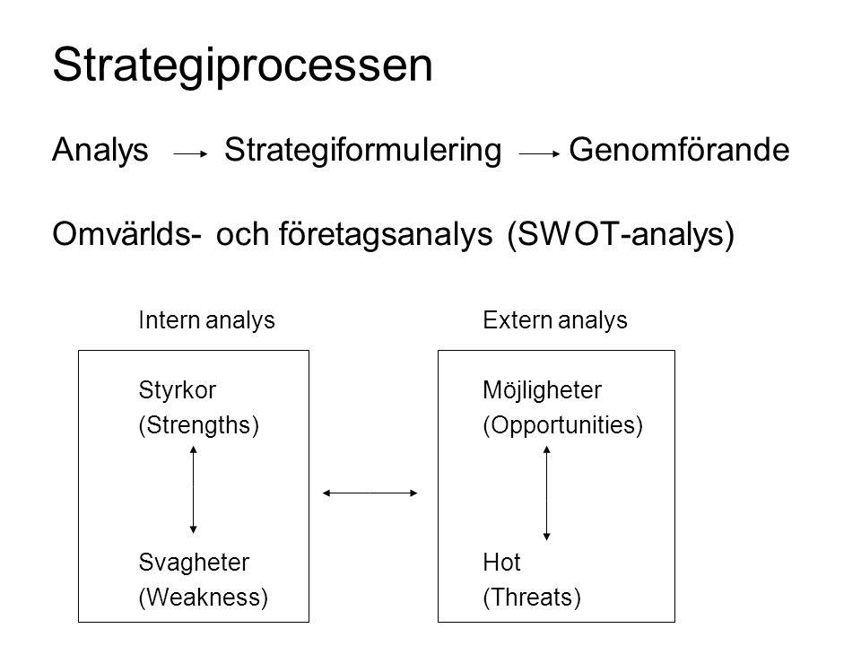 Strategiprocessen AnalysStrategiformuleringGenomförande Omvärlds- och företagsanalys (SWOT-analys) Intern analysExtern analys StyrkorMöjligheter (Stre