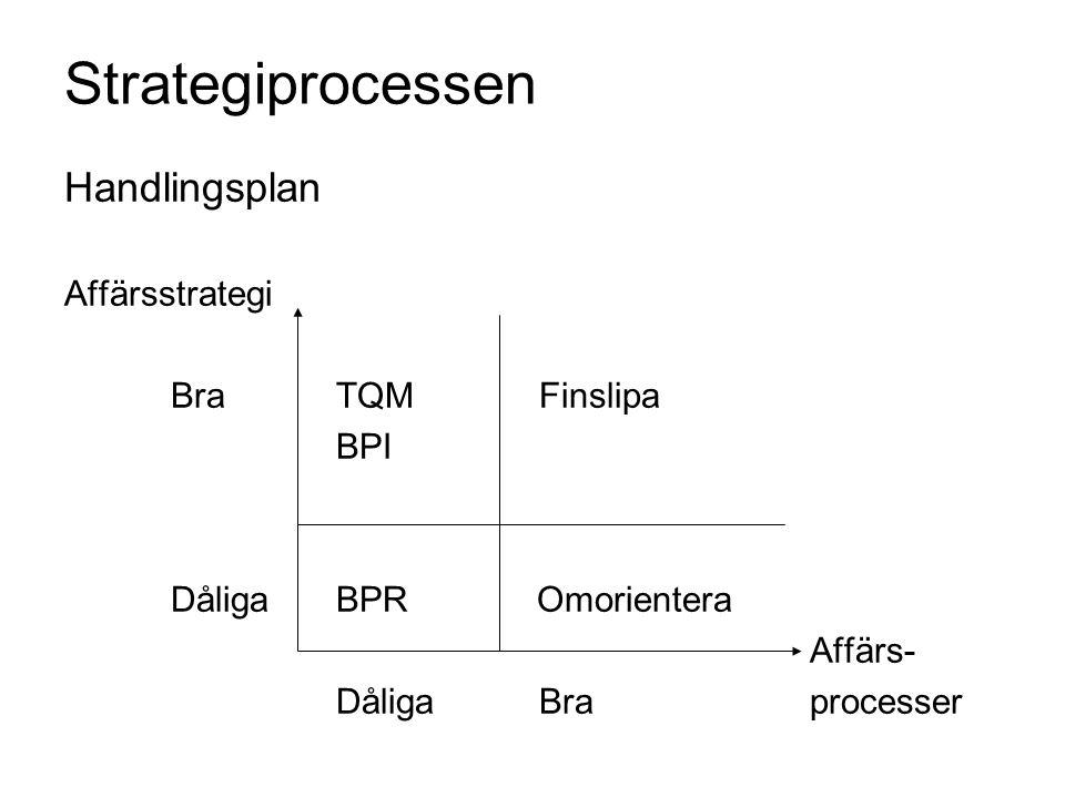 Strategiprocessen Handlingsplan Affärsstrategi Bra TQM Finslipa BPI Dåliga BPR Omorientera Affärs- Dåliga Braprocesser