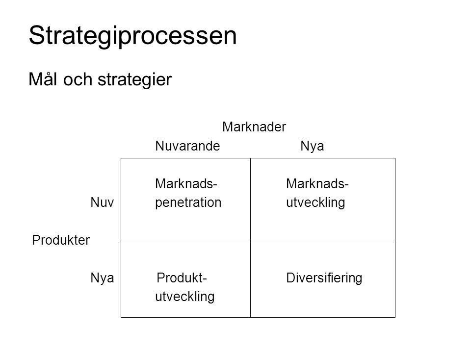 Strategiprocessen Mål och strategier Marknader Nuvarande Nya Marknads- Marknads- Nuv penetration utveckling Produkter Nya Produkt- Diversifiering utve