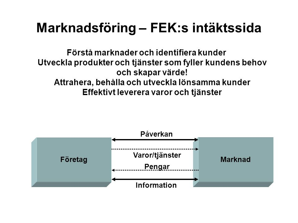Marknadsföring – FEK:s intäktssida Förstå marknader och identifiera kunder Utveckla produkter och tjänster som fyller kundens behov och skapar värde.