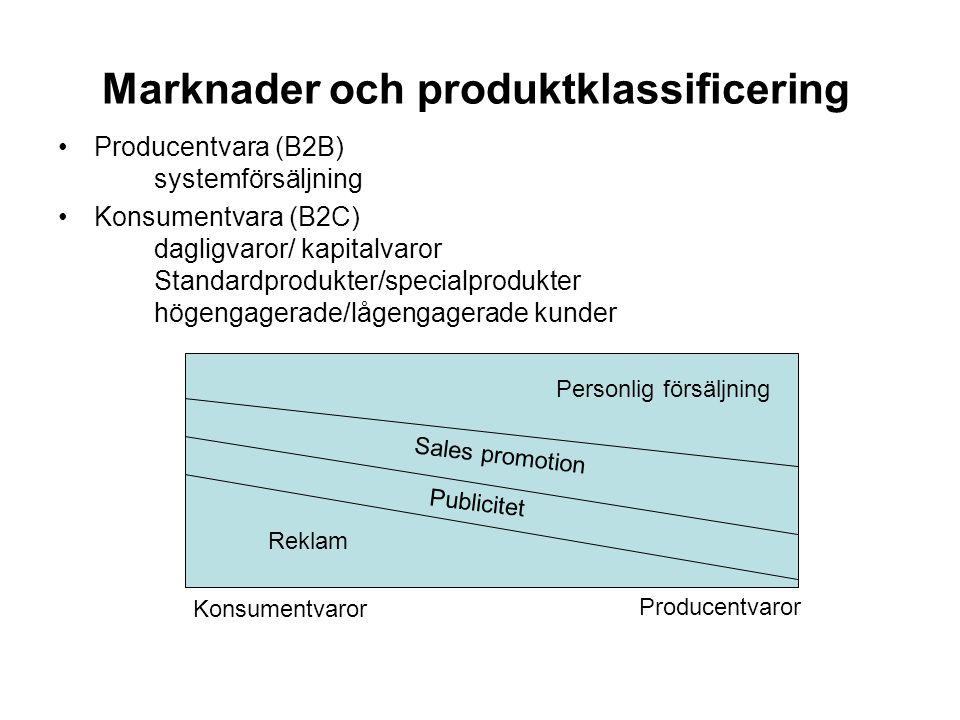 Marknader och produktklassificering •Producentvara (B2B) systemförsäljning •Konsumentvara (B2C) dagligvaror/ kapitalvaror Standardprodukter/specialprodukter högengagerade/lågengagerade kunder Personlig försäljning Sales promotion Publicitet Reklam Konsumentvaror Producentvaror