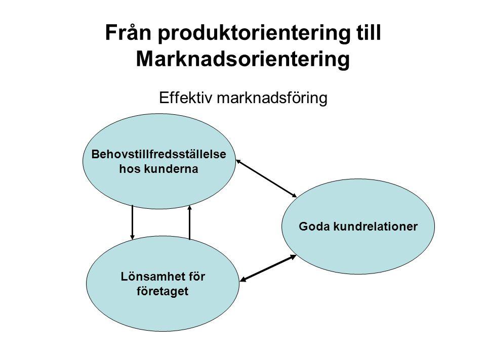Från produktorientering till Marknadsorientering Effektiv marknadsföring Behovstillfredsställelse hos kunderna Lönsamhet för företaget Goda kundrelationer