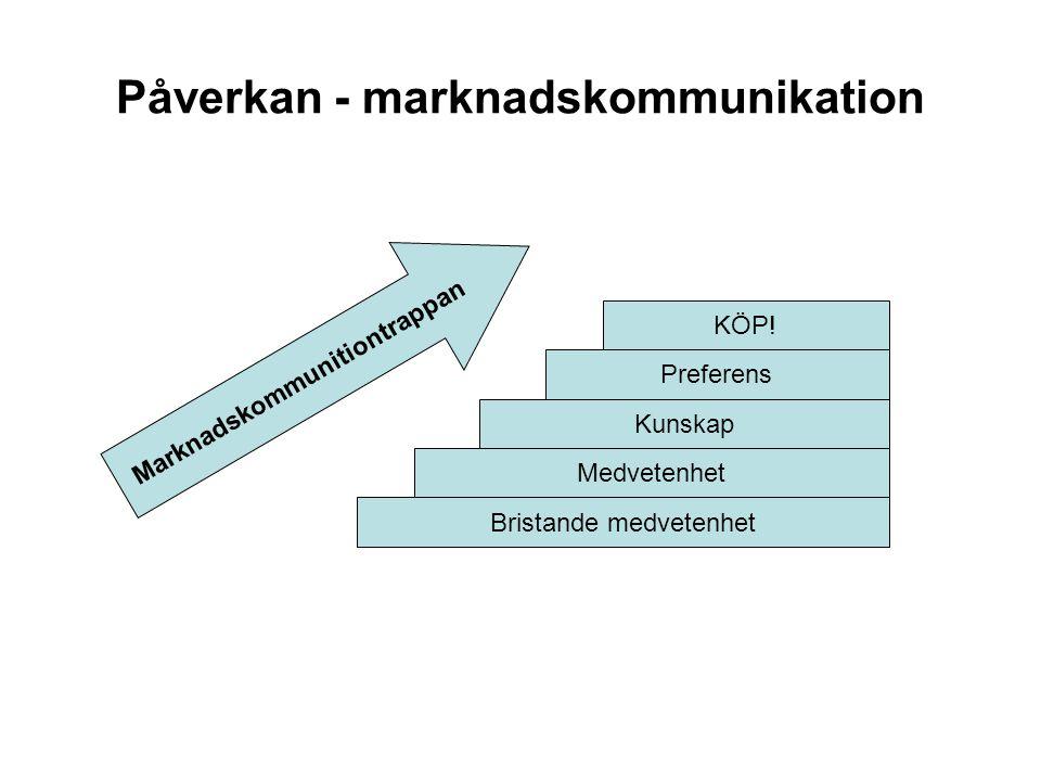 Påverkan - marknadskommunikation Bristande medvetenhet Medvetenhet Kunskap Preferens KÖP.