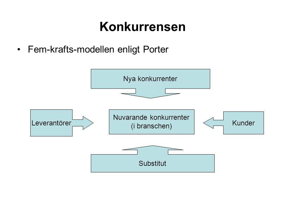 Konkurrensen •Fem-krafts-modellen enligt Porter Nya konkurrenter Substitut Leverantörer Kunder Nuvarande konkurrenter (i branschen)