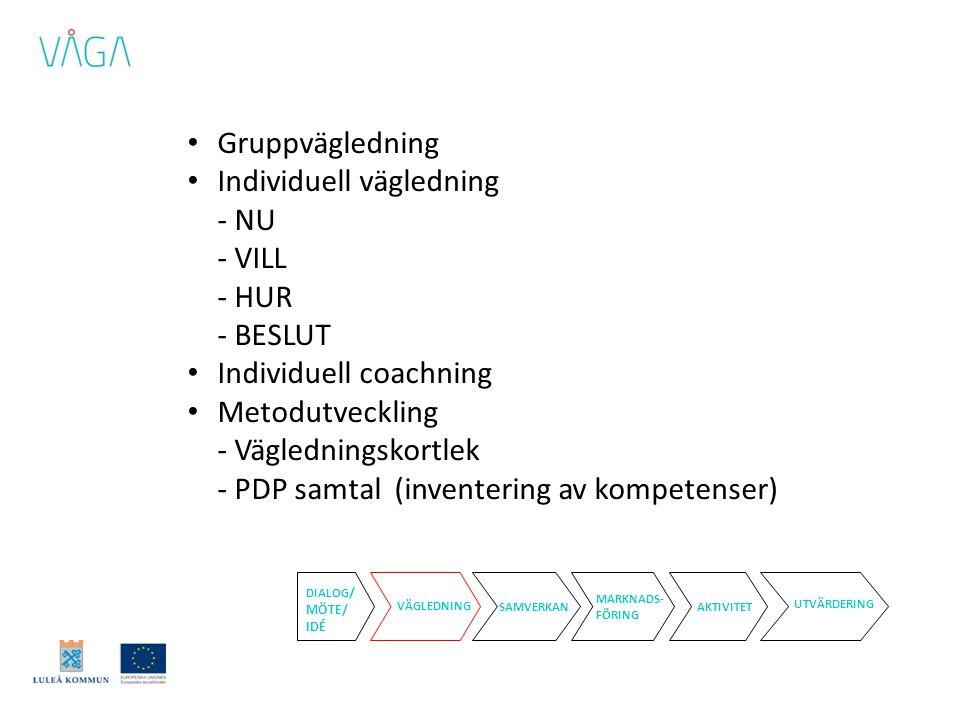VÄGLEDNING DIALOG / MÖTE/ IDÉ AKTIVITET SAMVERKAN MARKNADS- FÖRING UTVÄRDERING • Gruppvägledning • Individuell vägledning - NU - VILL - HUR - BESLUT • Individuell coachning • Metodutveckling - Vägledningskortlek - PDP samtal (inventering av kompetenser)