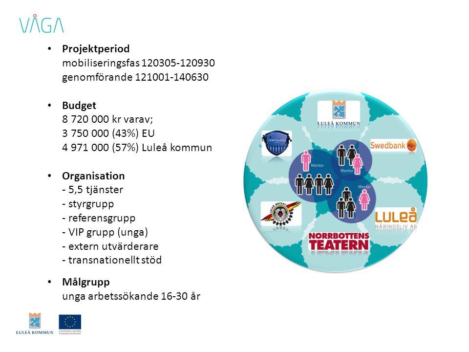 • Projektperiod mobiliseringsfas 120305-120930 genomförande 121001-140630 • Budget 8 720 000 kr varav; 3 750 000 (43%) EU 4 971 000 (57%) Luleå kommun • Organisation - 5,5 tjänster - styrgrupp - referensgrupp - VIP grupp (unga) - extern utvärderare - transnationellt stöd • Målgrupp unga arbetssökande 16-30 år