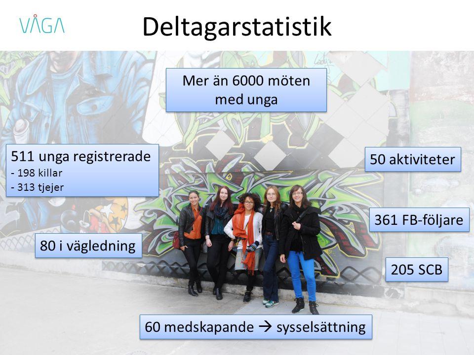 Deltagarstatistik 205 SCB 361 FB-följare 511 unga registrerade - 198 killar - 313 tjejer 511 unga registrerade - 198 killar - 313 tjejer 60 medskapande  sysselsättning Mer än 6000 möten med unga 80 i vägledning 50 aktiviteter