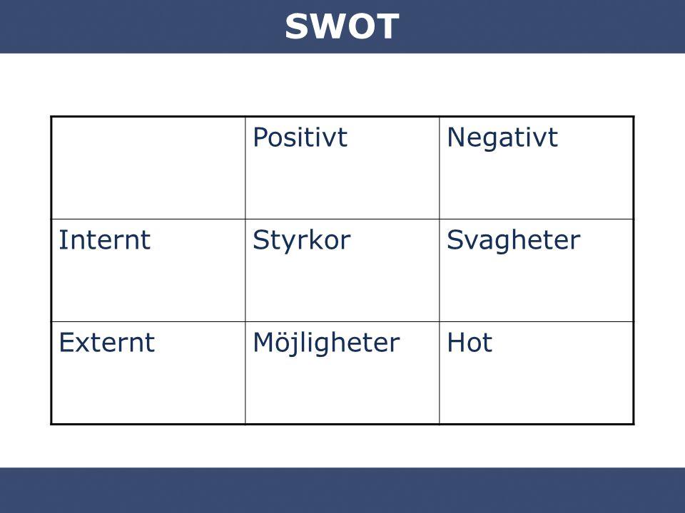 SWOT PositivtNegativt InterntStyrkorSvagheter ExterntMöjligheterHot