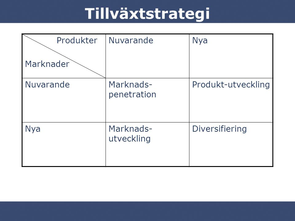 Tillväxtstrategi Produkter Marknader NuvarandeNya NuvarandeMarknads- penetration Produkt-utveckling NyaMarknads- utveckling Diversifiering