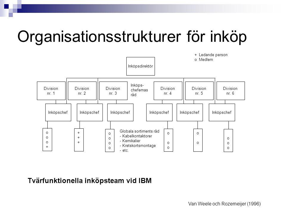 Tvärfunktionella inköpsteam vid IBM Van Weele och Rozemeijer (1996) Inköpsdirektör Division nr. 1 Division nr. 2 Division nr. 3 Division nr. 4 Divisio