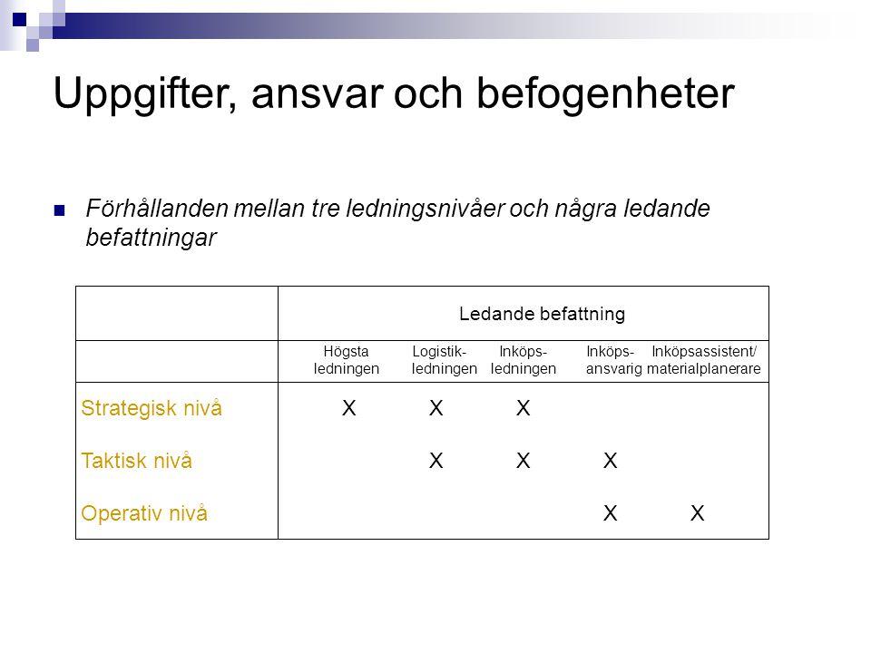  Förhållanden mellan tre ledningsnivåer och några ledande befattningar Strategisk nivåXXX Taktisk nivåXXX Operativ nivåXX Högsta ledningen Logistik-