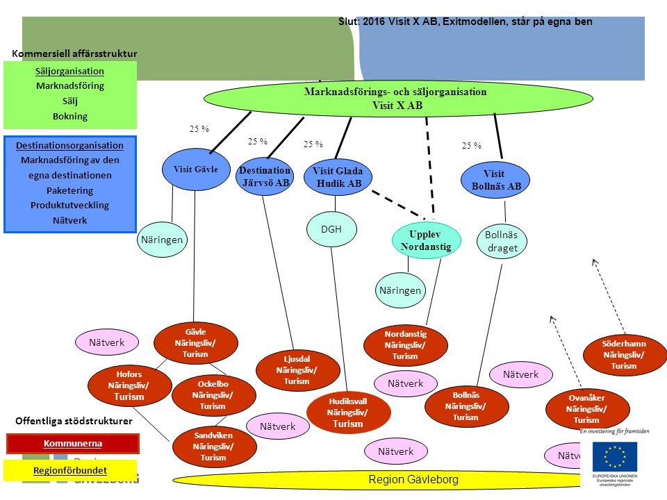 Offentliga stödstrukturer Kommersiell affärsstruktur Säljorganisation Marknadsföring Sälj Bokning Destinationsorganisation Marknadsföring av den egna