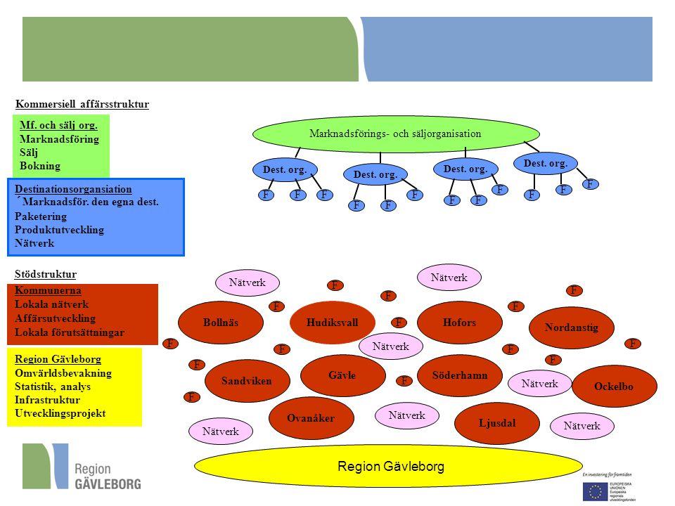 Region Gävleborg Marknadsförings- och säljorganisation Region Gävleborg Omvärldsbevakning Statistik, analys Infrastruktur Utvecklingsprojekt Mf. och s