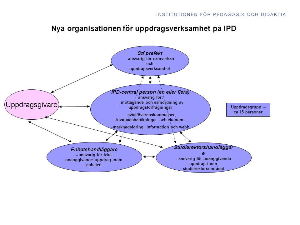 Uppdragsgivare Nya organisationen för uppdragsverksamhet på IPD IPD-central person (en eller flera) ansvarig för: - mottagande och samordning av uppdragsförfrågningar - avtal/överenskommelser, kostnadsberäkningar och ekonomi -marknadsföring, information och webb Stf prefekt - ansvarig för samverkan och uppdragsverksamhet Uppdragsgrupp – ca 15 personer Enhetshandläggare - ansvarig för icke poänggivande uppdrag inom enheten Studierektorshandläggar e - ansvarig för poänggivande uppdrag inom studierektorsområdet