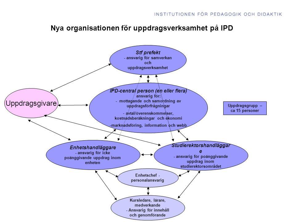 Uppdragsgivare Nya organisationen för uppdragsverksamhet på IPD IPD-central person (en eller flera) ansvarig för: - mottagande och samordning av uppdragsförfrågningar - avtal/överenskommelser, kostnadsberäkningar och ekonomi -marknadsföring, information och webb Stf prefekt - ansvarig för samverkan och uppdragsverksamhet Kursledare, lärare, medverkande - Ansvarig för innehåll och genomförande Uppdragsgrupp – ca 15 personer Enhetschef - personalansvarig Enhetshandläggare - ansvarig för icke poänggivande uppdrag inom enheten Studierektorshandläggar e - ansvarig för poänggivande uppdrag inom studierektorsområdet
