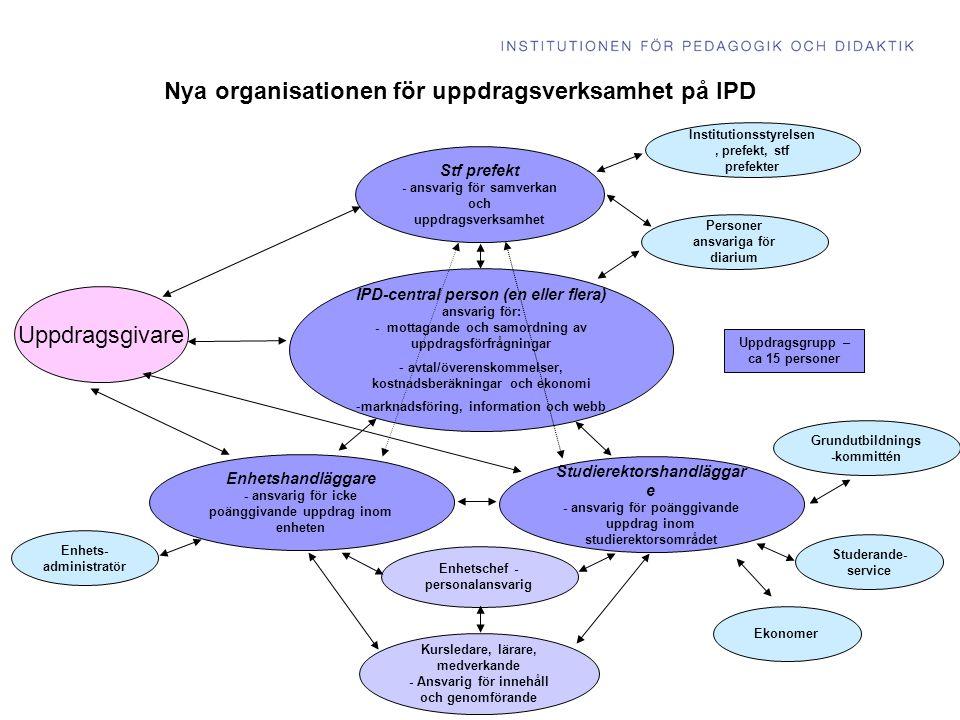 IPD-central person (en eller flera) ansvarig för: - mottagande och samordning av uppdragsförfrågningar - avtal/överenskommelser, kostnadsberäkningar och ekonomi -marknadsföring, information och webb Uppdragsgivare Nya organisationen för uppdragsverksamhet på IPD Stf prefekt - ansvarig för samverkan och uppdragsverksamhet Kursledare, lärare, medverkande - Ansvarig för innehåll och genomförande Grundutbildnings -kommittén Enhets- administratör Uppdragsgrupp – ca 15 personer Personer ansvariga för diarium Enhetschef - personalansvarig Enhetshandläggare - ansvarig för icke poänggivande uppdrag inom enheten Studierektorshandläggar e - ansvarig för poänggivande uppdrag inom studierektorsområdet Studerande- service Institutionsstyrelsen, prefekt, stf prefekter Ekonomer