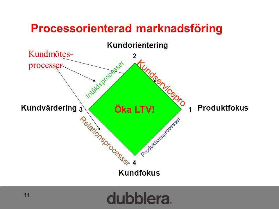 11 Produktfokus Kundorientering Kundfokus Kundvärdering Intäktsprocesser Produktionsprocesser Kundservicepro cesser Relationsprocesser 4 2 13 Processorienterad marknadsföring Kundmötes- processer Öka LTV!