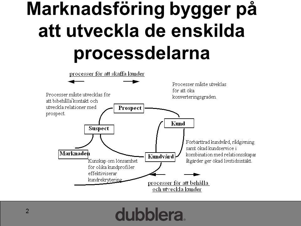 3 Produktfokus Kundorientering Kundfokus Kundvärdering Produktionsprocesser 4 2 13 Processorienterad verksamhet Öka LTV!